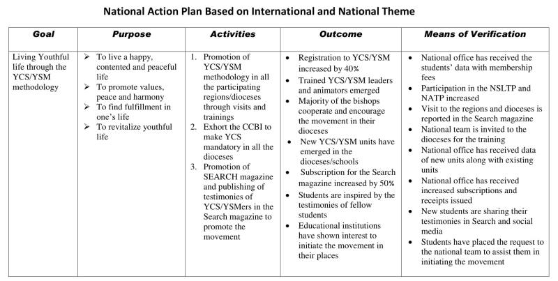 YCS YSM India Website - National Plan Of Action of YCS YSM